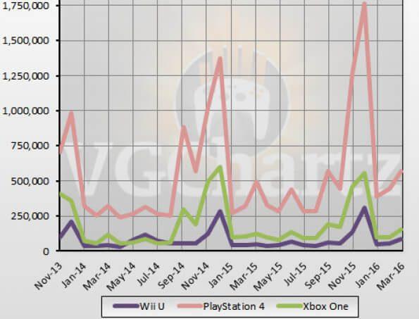 El gráfico de ventas de las consolas Nintendo