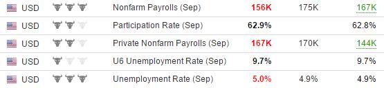 Нонфарм и безработица в США