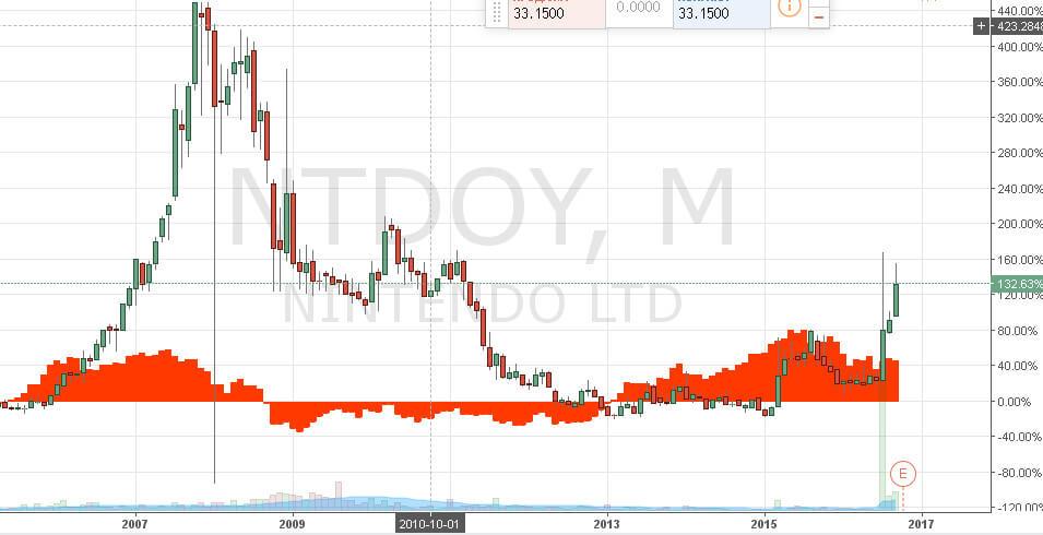 Котировки Nintendo в сравнении с индексом Nikkei
