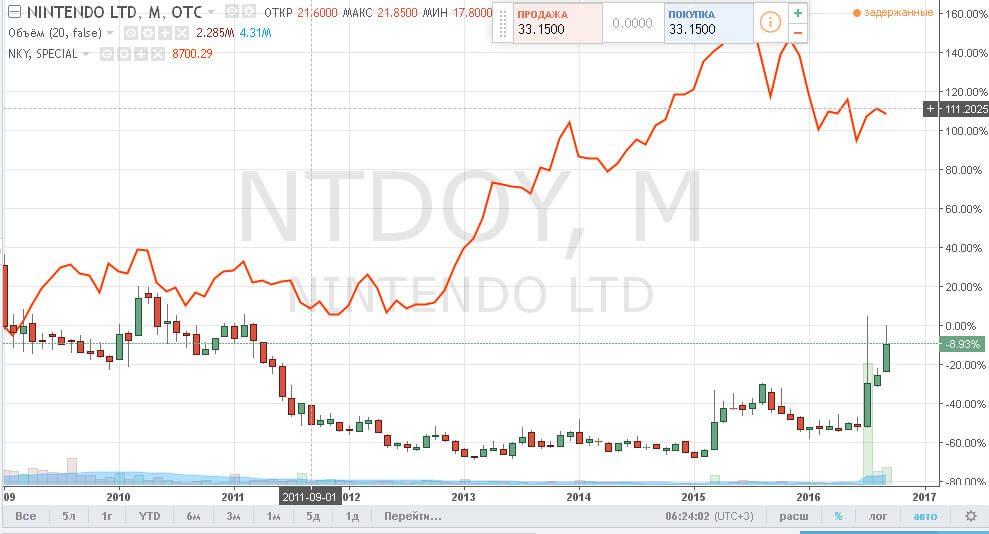 Глобальный тренд NTDOY