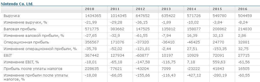 Основные финансовые показатели
