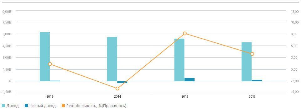 Ситуация по доходам и чистой прибыли по отношению к 2015 году