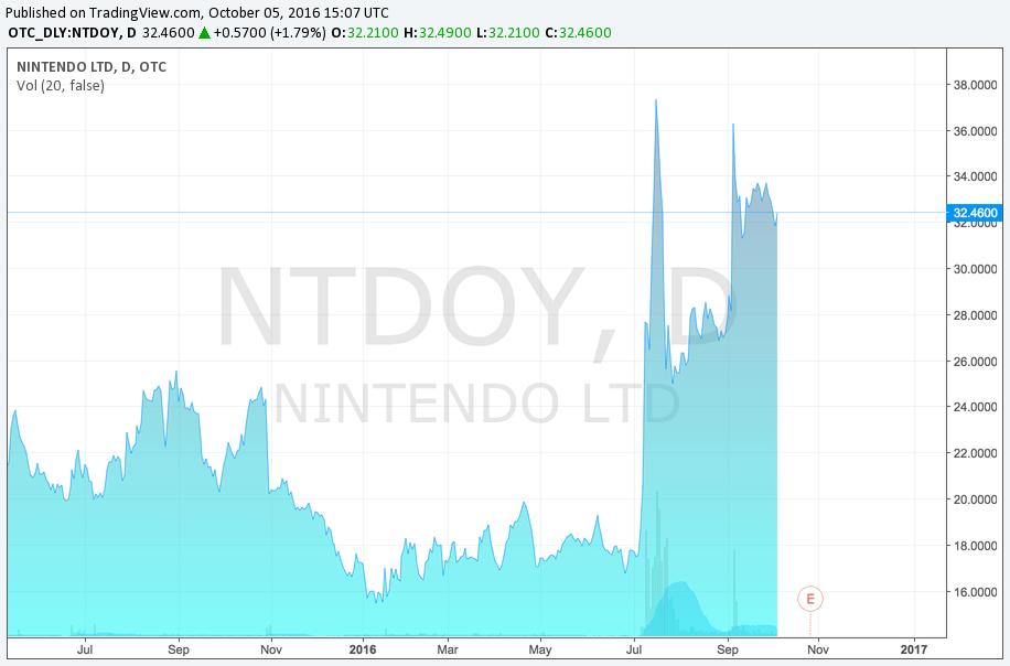 Nintendo Shares