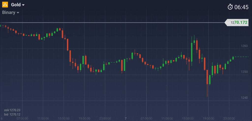 График золота М30