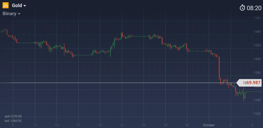 График золота H4