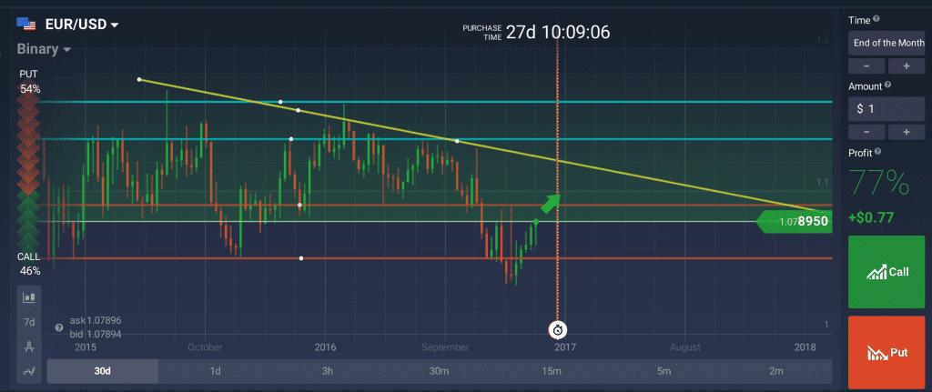 Perspectives techniques EUR/USD