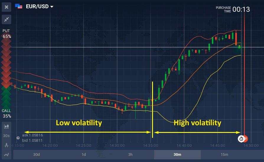 Using bollinger bands for binary options jsk betting tips