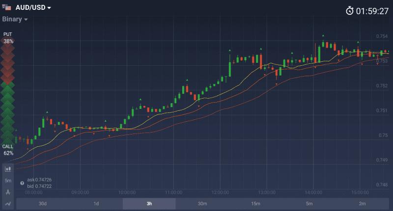 Наложение Аллигатора и Фракталов на ценовой график