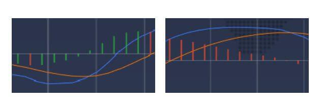 Зеленая и красная полоски указывают на расстояние между медленными и быстрыми линиями MACD.