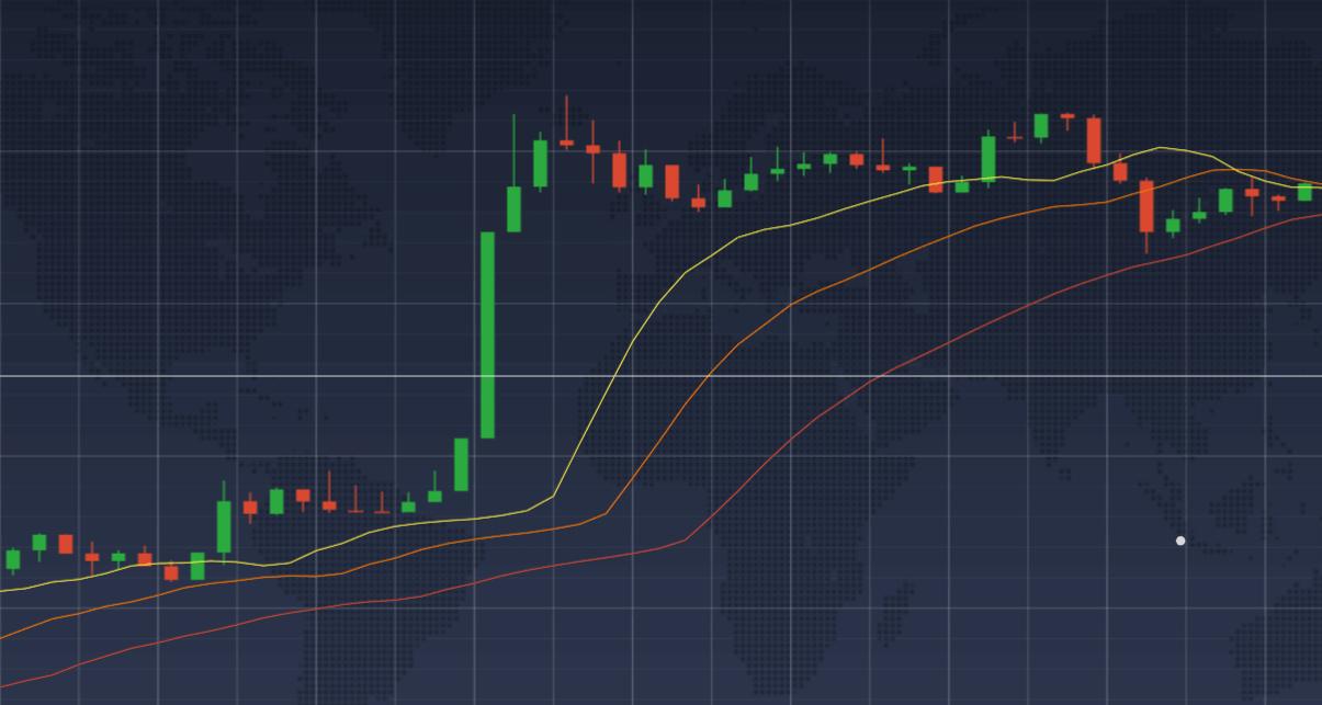 Наложение Аллигатора на ценовой график
