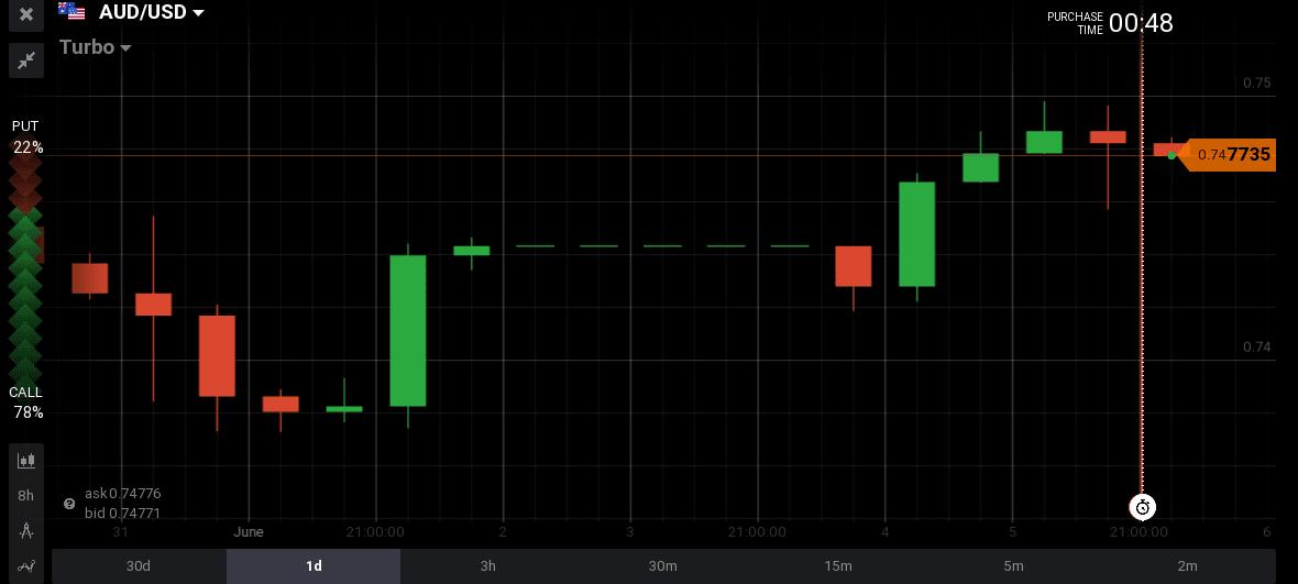 Forex market in australia