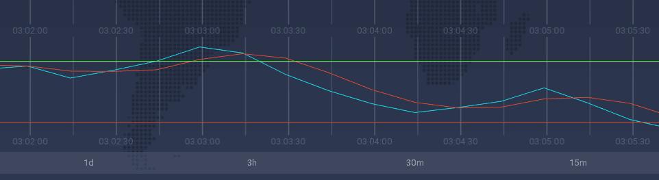 Отображение индикатора Stochastic Oscillator на торговой платформе IQ Option