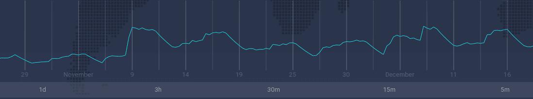 O indicador ATR como exibido na plataforma comercial IQ Option