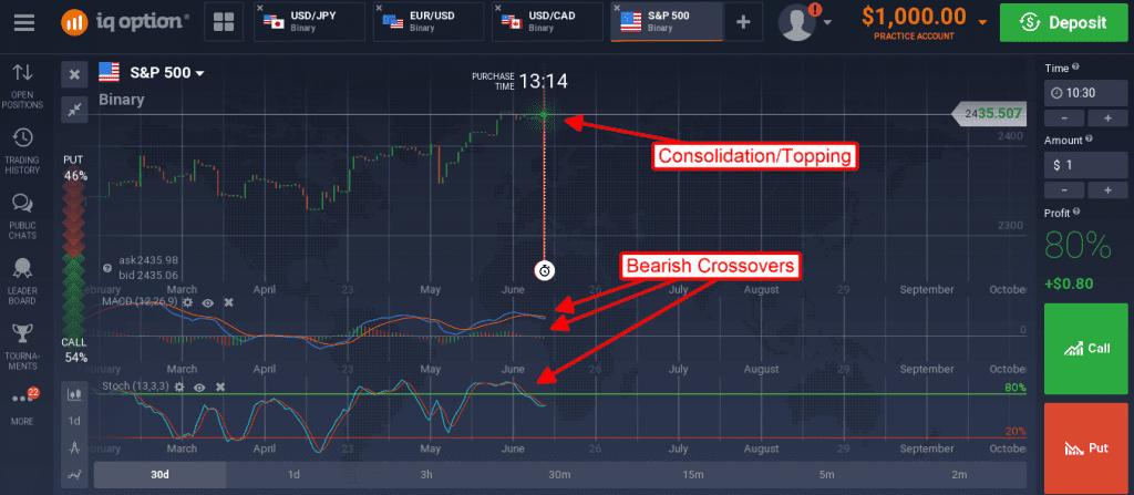 Oil Enters Bear Market