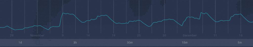 El indicador ATR cómo se muestra en la plataforma de trading IQ Option