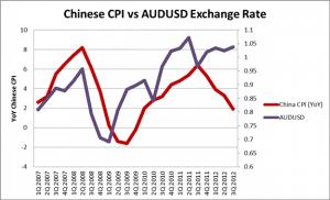 Влияние китайской экономики на AUD