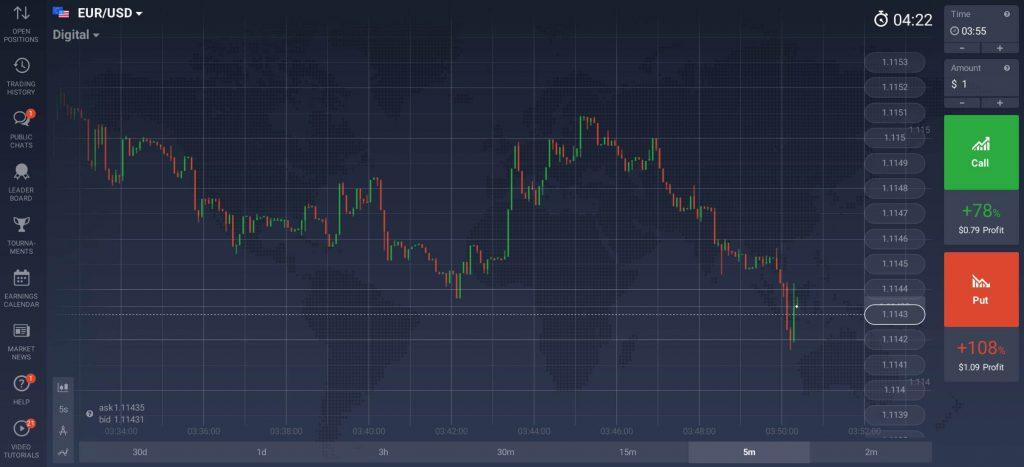Un grafico prezzi Opzioni Digitali come visualizzato sul terminale di trading IQ Option