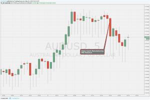 Como a China Pode afetar o dólar australiano?
