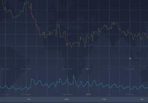 Perioden hoher und niedriger Volatilität wechseln sich ab