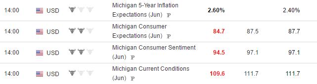 University of Michigan Confidence