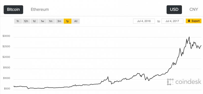 Bitcoin - Incremento de precio por encima del 400 % en valor frente al dólar en el último año. Fuente: http://www.coindesk.com/price/