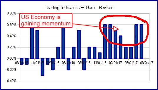 US Economics