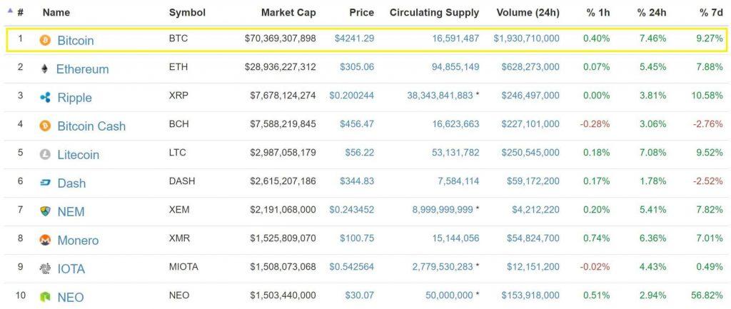 Bitcoin dominiert immer noch auf dem Markt und spielt eine wichtige Rolle in der Krypto-Erholung