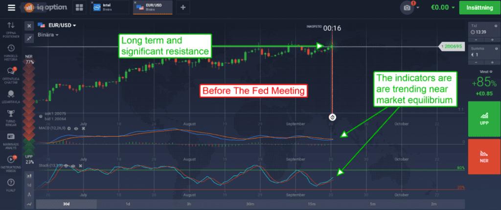 FOMC meeting 20 september technical analysis