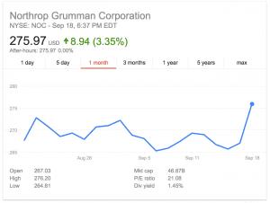 Northrop grumman stock options