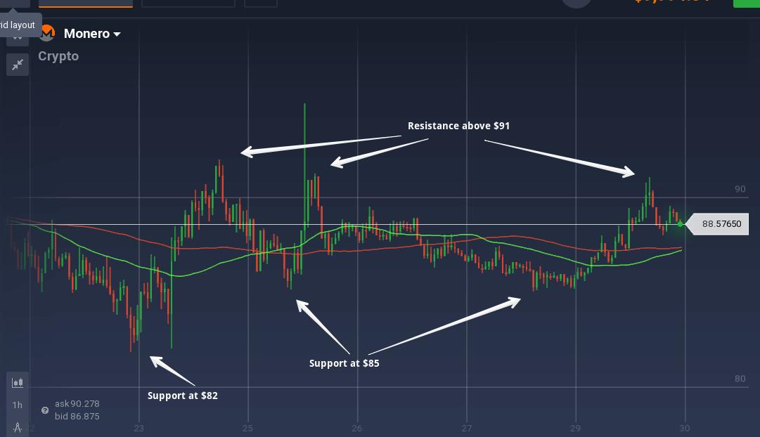 monero cryptocurrency price graph