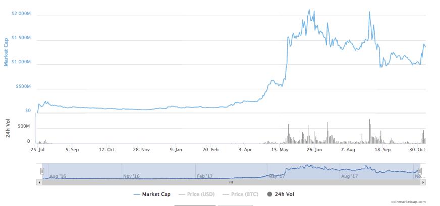 Ethereum Classic Market Cap