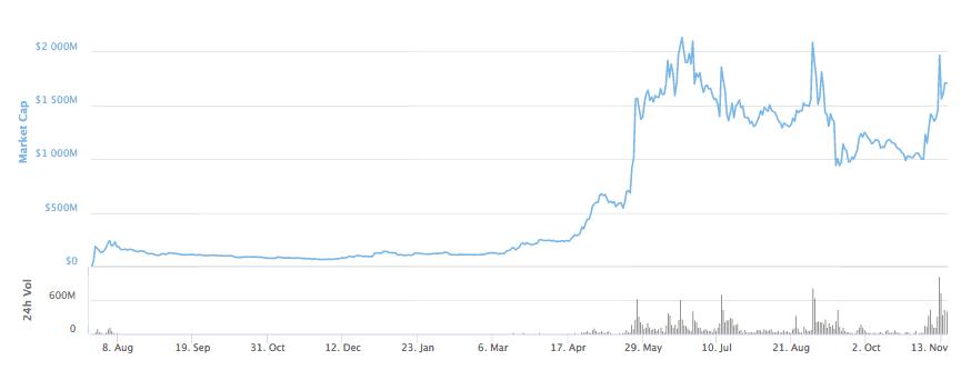 ETC Market Cap