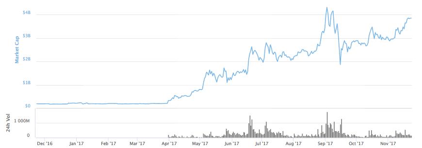 Litecoin Market Cap