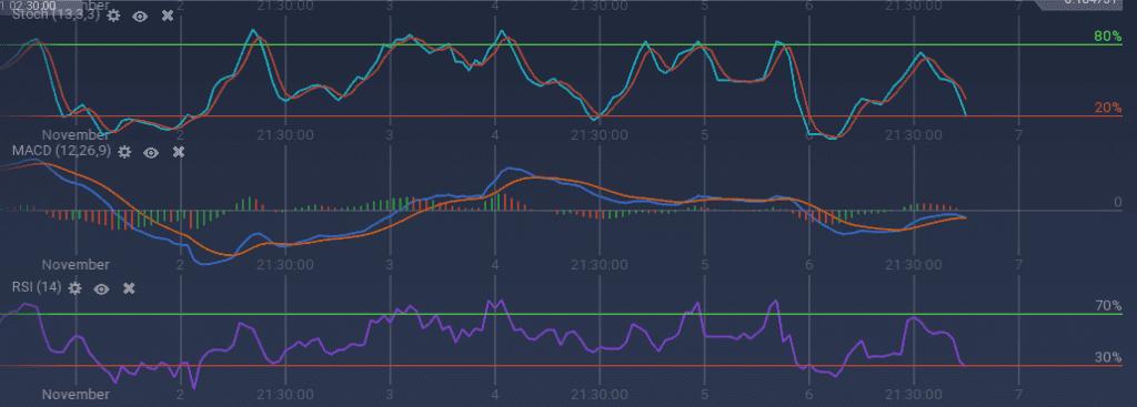 SAN indicators