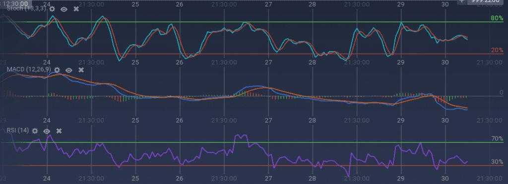Bitcoin Cash indicators