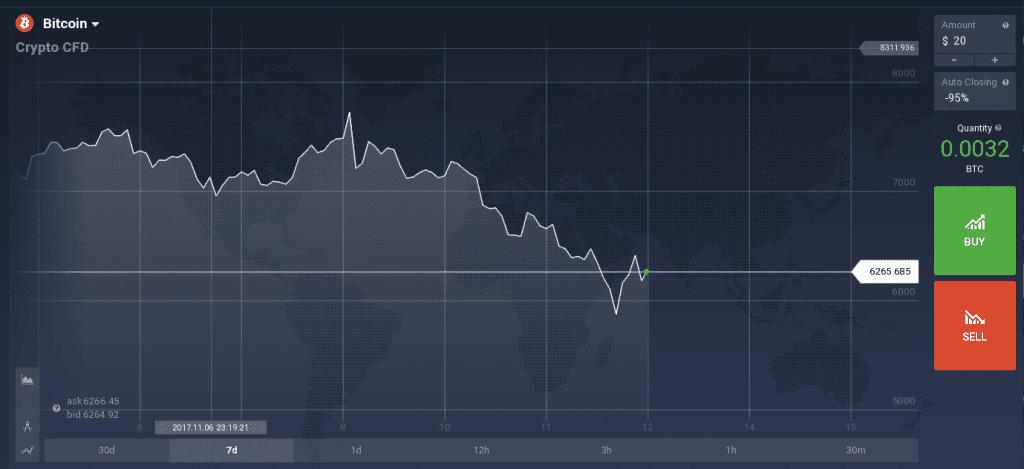 Bitcoin CFD