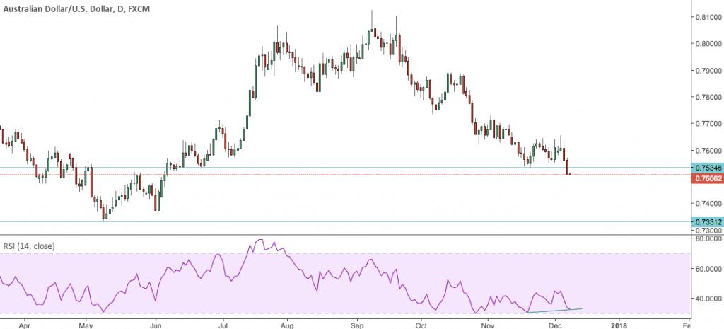 AUD/USD graph