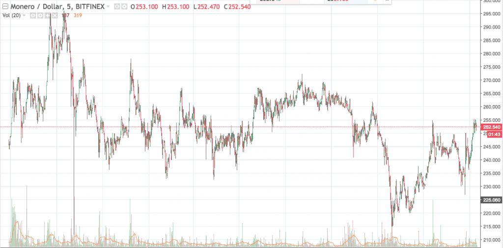 Monero bitfinex graph