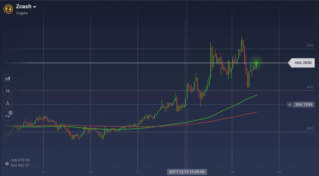 Zcash graph