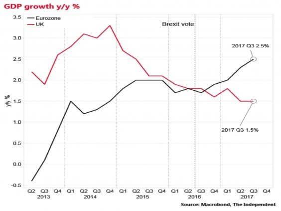 GDP growth EU vs. UK