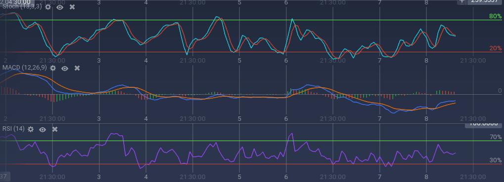 ZCash indicators