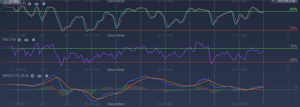 BTC indicators