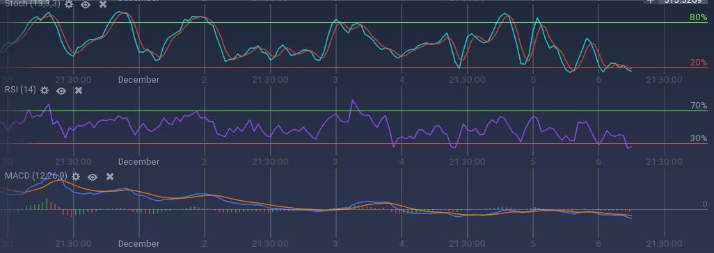 DASH indicators