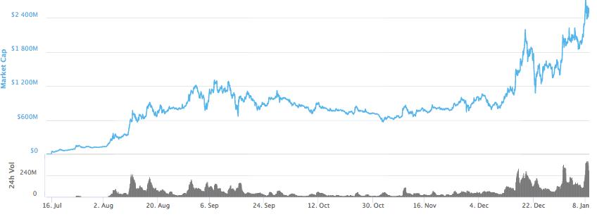 OMG Market Cap