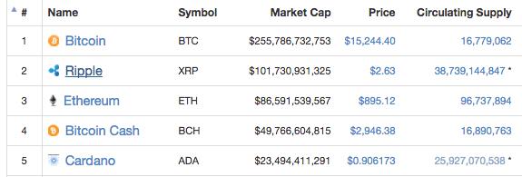 Ripple Market Cap
