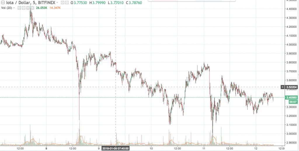 IOT/USD graph