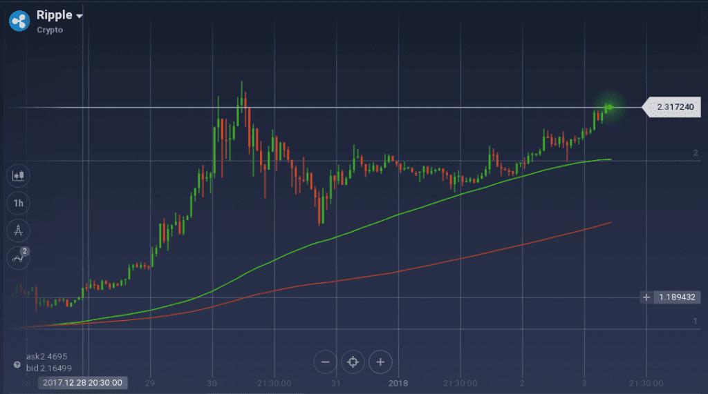 Ripple graph