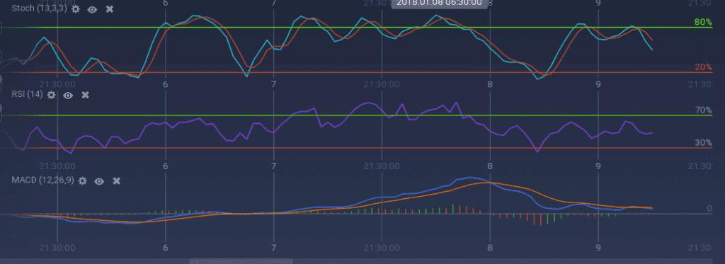 OMG indicators
