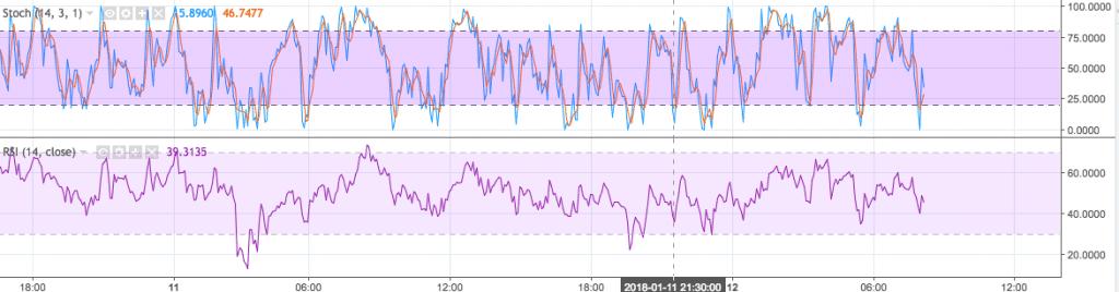 IOTA indicators