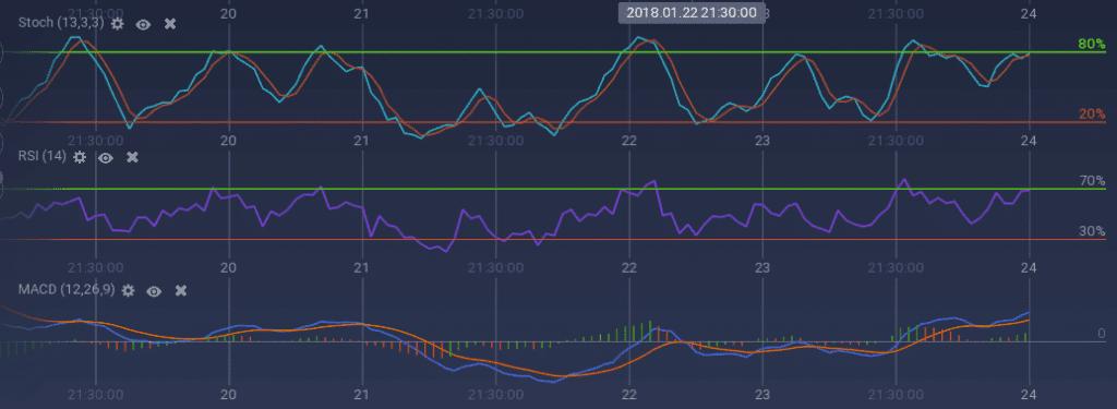 Stellar indicators